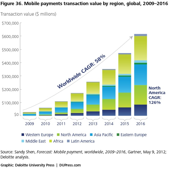 Figure 36. Mobile payments transaction value by region, global, 2009–2016