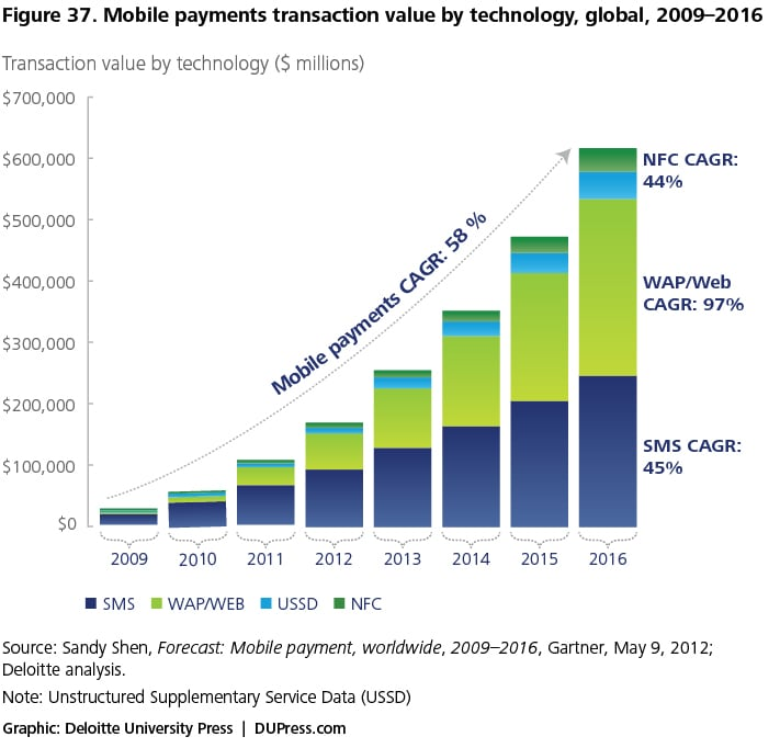 Figure 37. Mobile payments transaction value by technology, global, 2009–2016