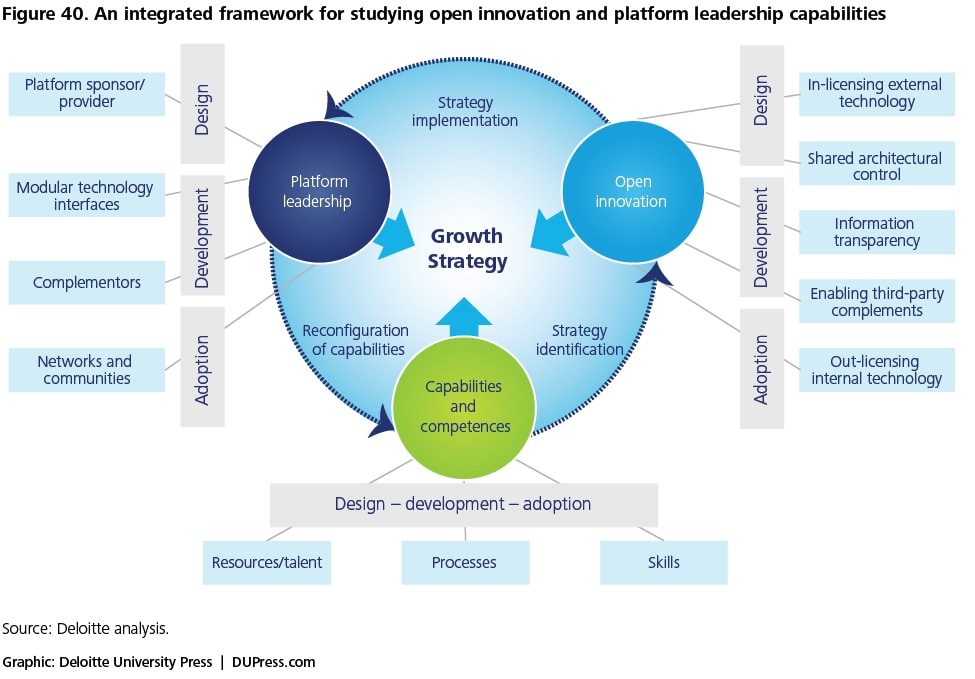 Figure 40. An integrated framework for studying open innovation and platform leadership capabilities