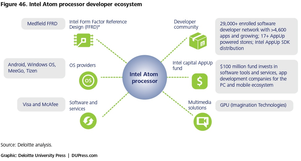 Figure 46. Intel Atom processor developer ecosystem