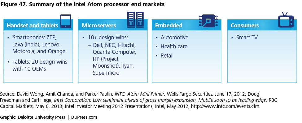 Figure 47. Summary of the Intel Atom processor end markets