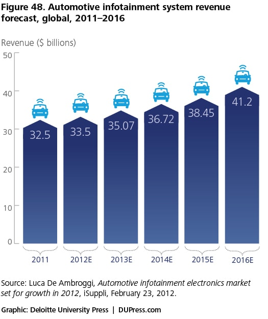 Figure 48. Automotive infotainment system revenue forecast, global, 2011–2016