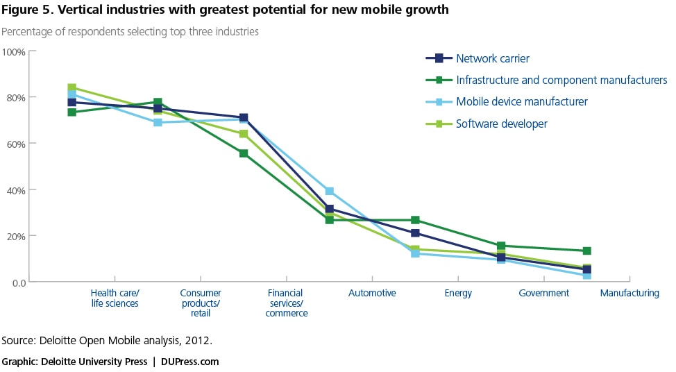 ed2d28f9088 Vertical industries with greatest potential for new mobile growth