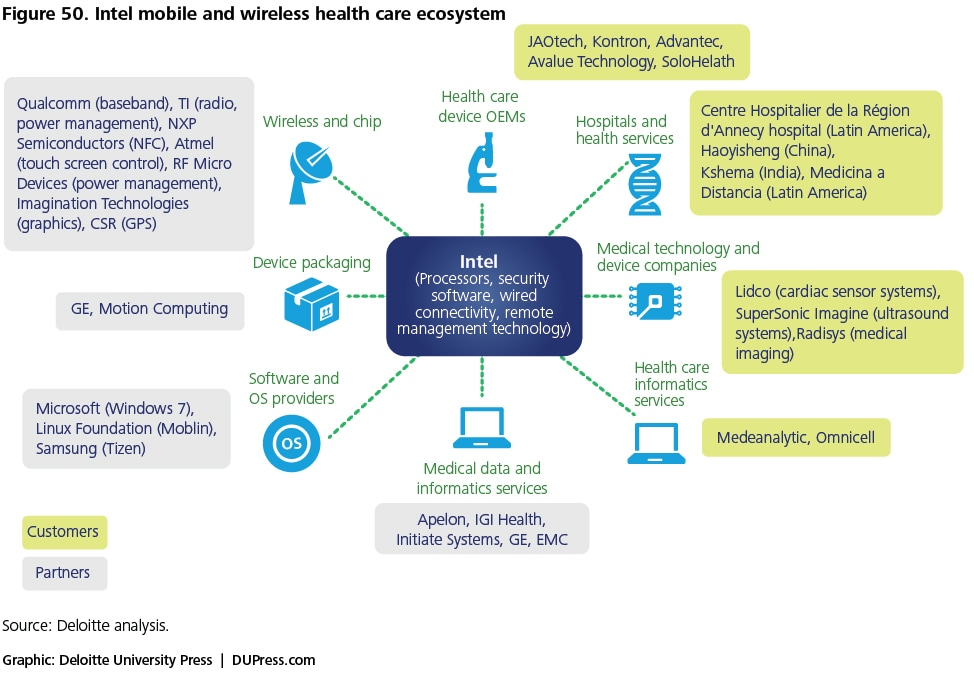 Figure 50. Intel mobile and wireless health care ecosystem