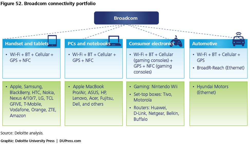 Figure 52. Broadcom connectivity portfolio