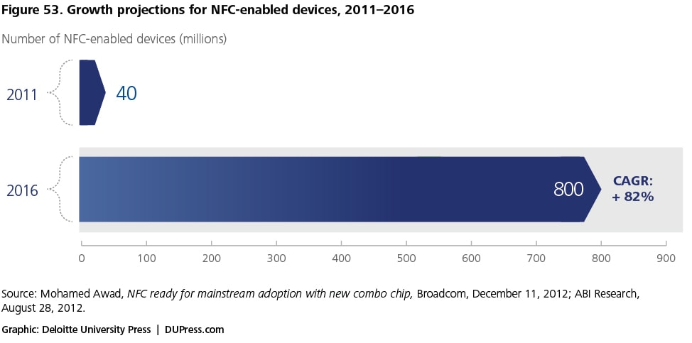 Figure 53. Growth projections for NFC-enabled devices, 2011–2016