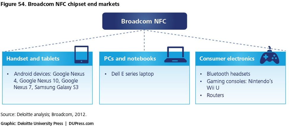 Figure 54. Broadcom NFC chipset end markets