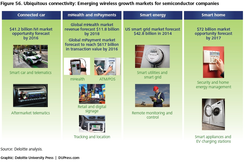 Semiconductor Industry from 2015 to 2025