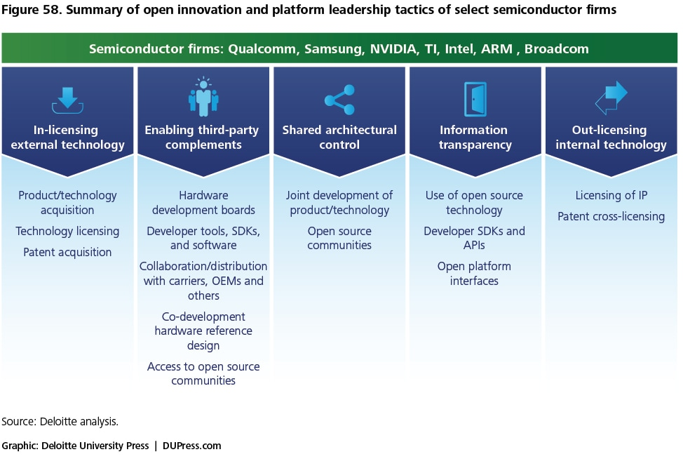 Figure 58. Summary of open innovation and platform leadership tactics of select semiconductor firms