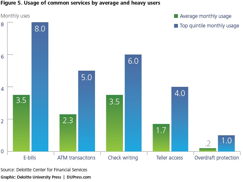 Figure 5. Usage of common services by average and heavy users