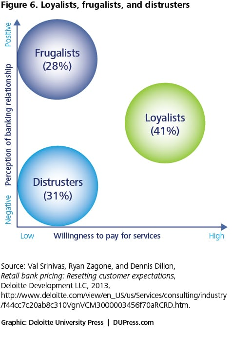 Figure 6. Loyalists, frugalists, and distruster