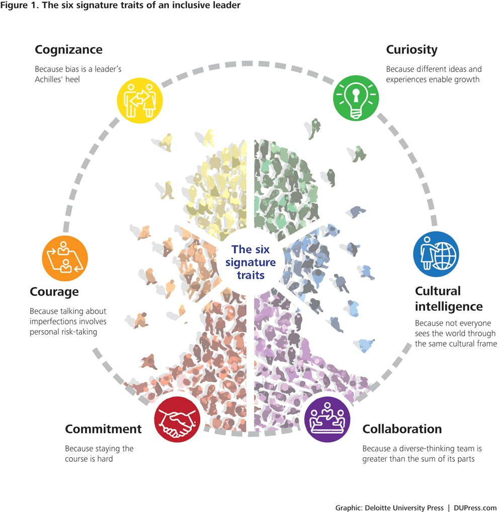 Six signature traits of inclusive leadership deloitte insights