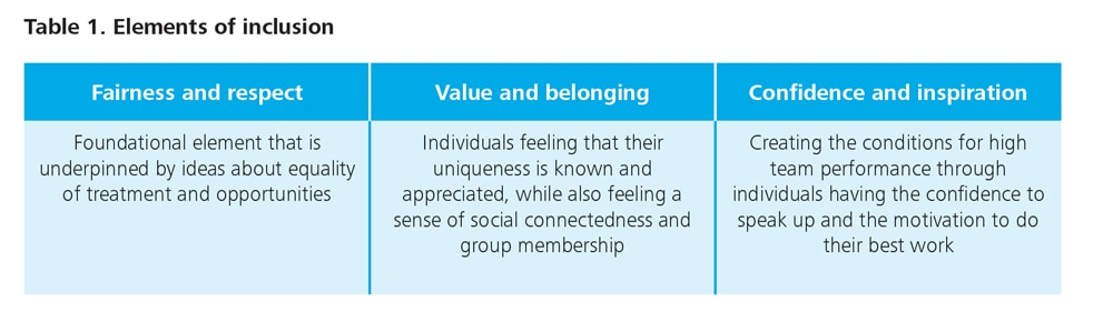 Six signature traits of inclusive leadership | Deloitte Insights
