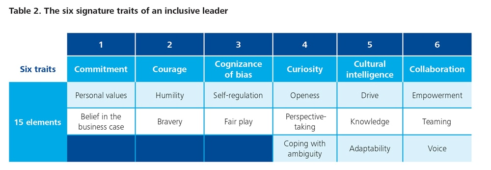 cross culture comparison of leadership traits Gender stereotypes and the attribution of leadership traits: a cross-cultural comparison despite the fact that women have been moving up the hierarchical ladder of organizations during recent decades (see eagly, 2003 wirth, 2001), women are still under-represented in.