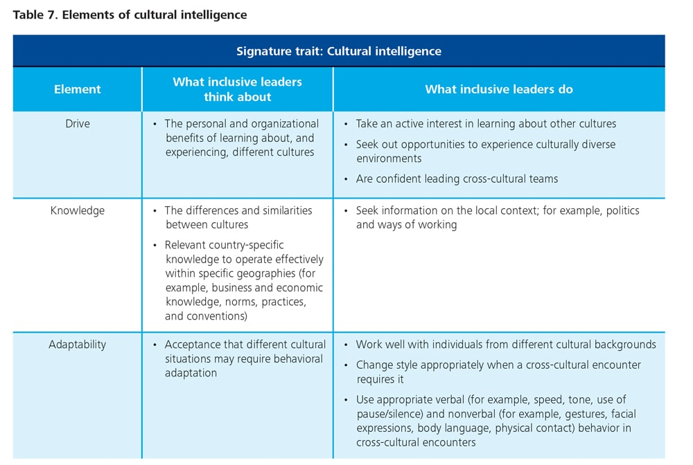 describe the level of diversity awareness in your organization s climate Communications climate and culture write a 700- to describe the level of diversity awareness in your organization's climate o describe the demographic.