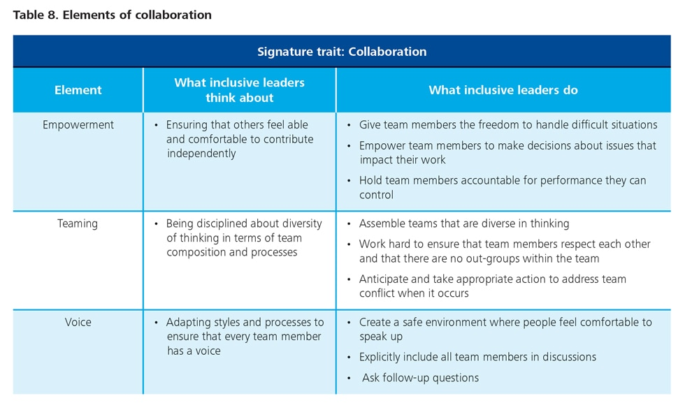 explain how different leadership styles would affect group communication Management/leadership styles and their effects on organizational performance  based on the premise that different situations demand different kinds of leadership.