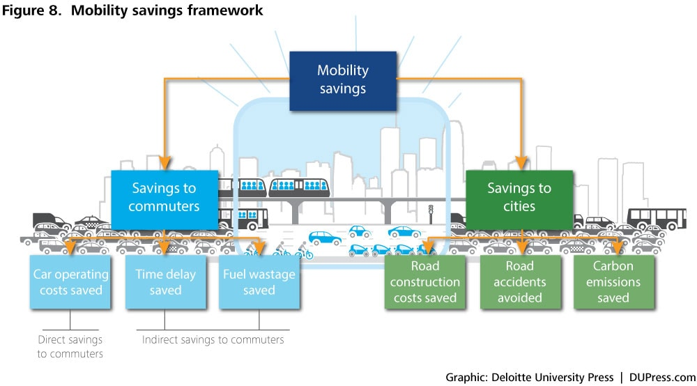 DUP_1027_Figure 8. Mobility savings framework