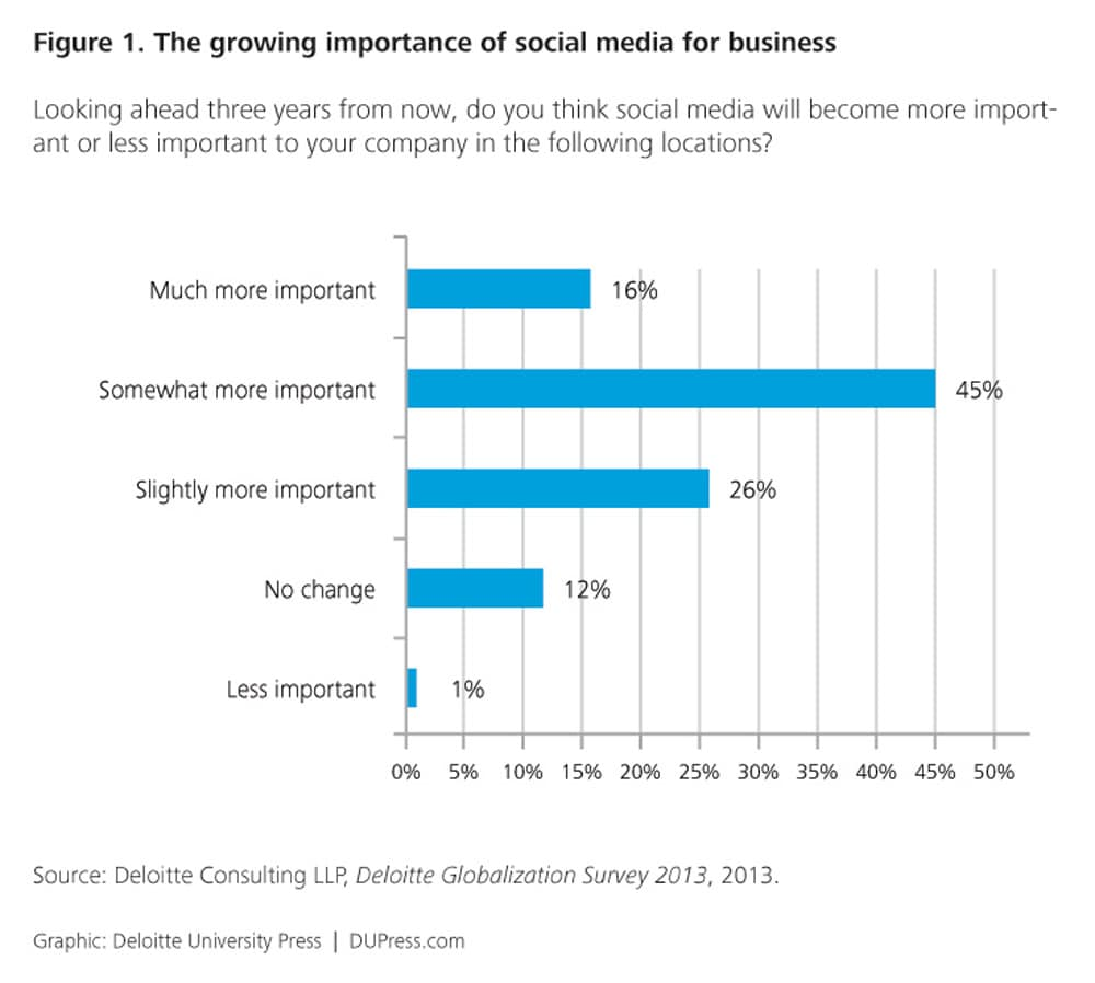 The growing importance of social media for business