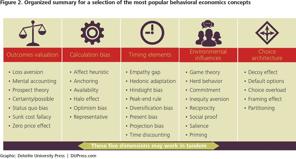 Behavioral strategy to combat choice overload | Deloitte Insights