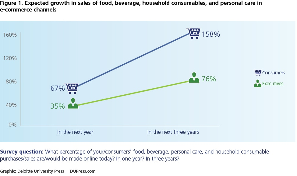 Figure 1. Expected growth in sales of food, beverage, household consumables, and personal care in e-commerce channels