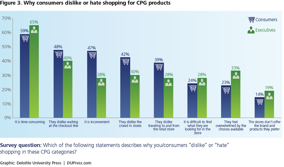 Figure 3. Why consumers dislike or hate shopping for CPG products