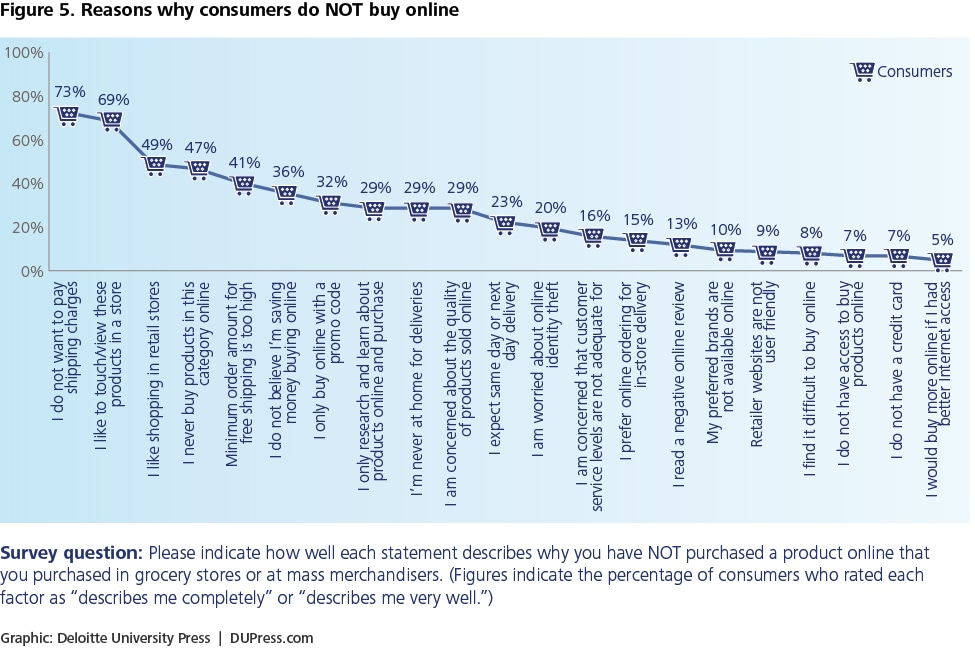 Figure 5. Reasons why consumers do NOT buy online