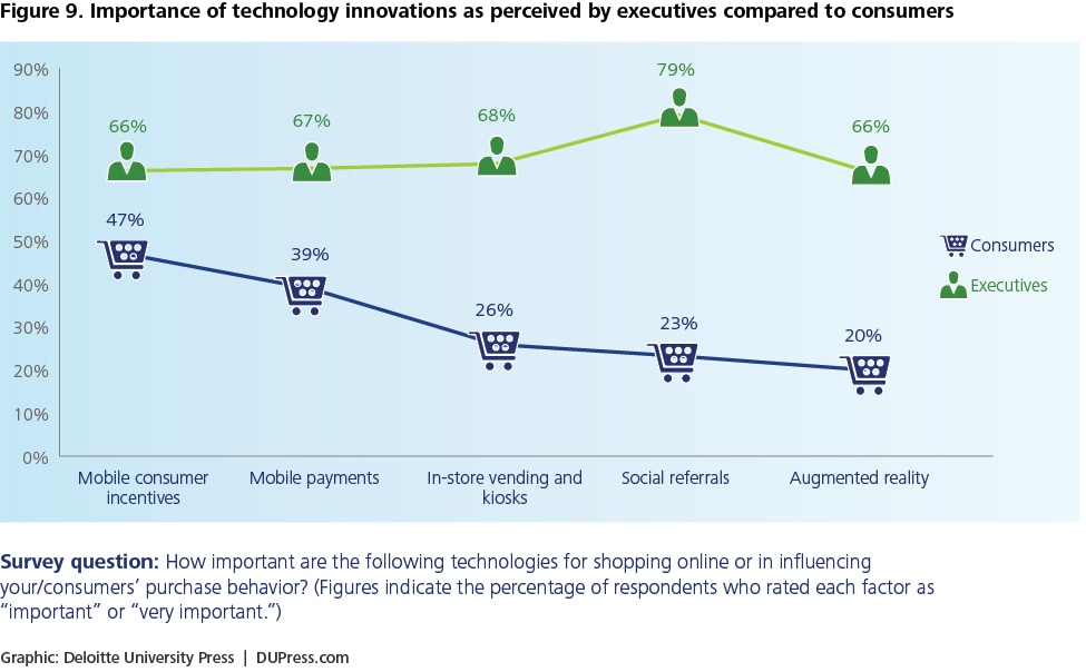 Figure 9: Importance of technology innovations as perceived by executives compared to consumers