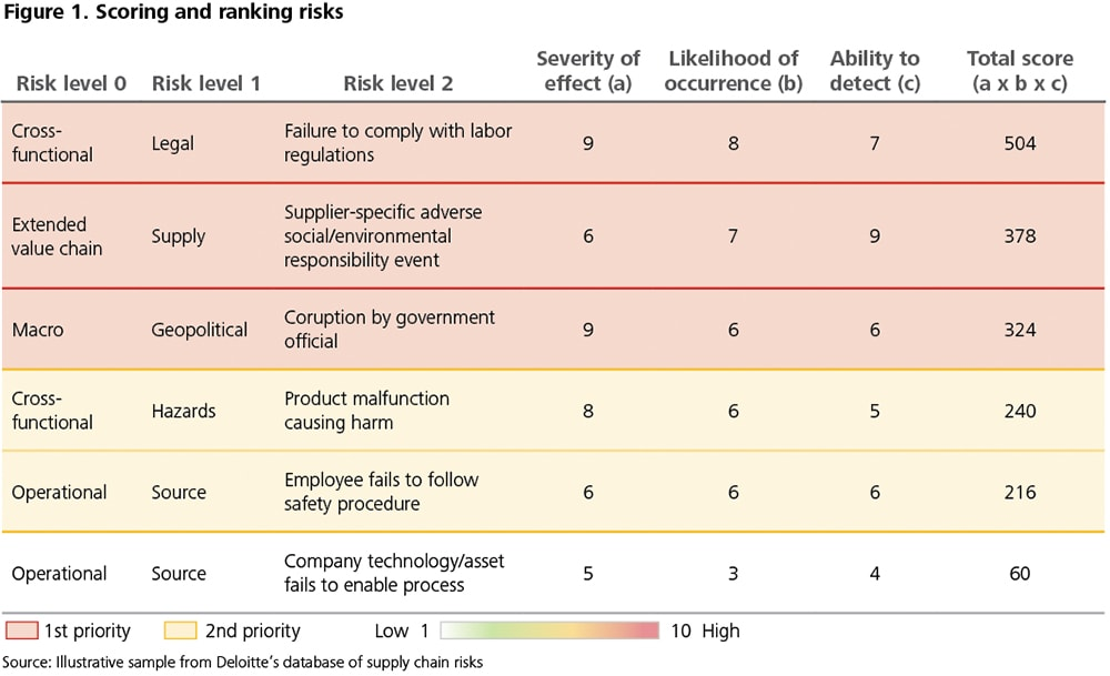 DUP785: Figure 1. Scoring and ranking risks