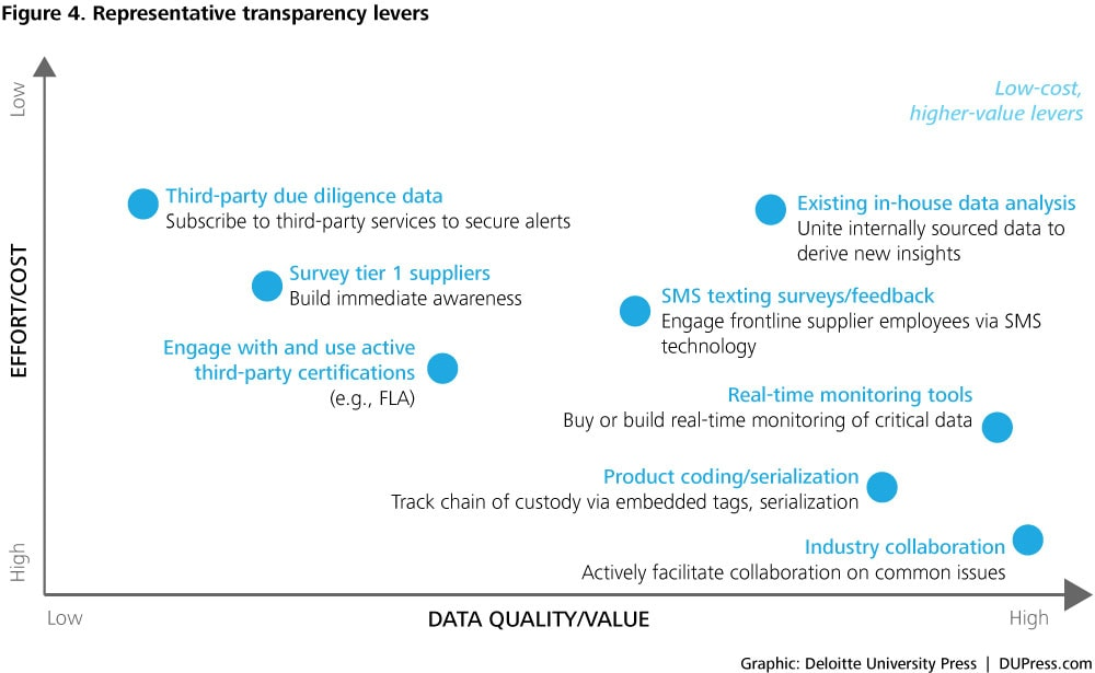 The path to supply chain transparency | Deloitte Insights