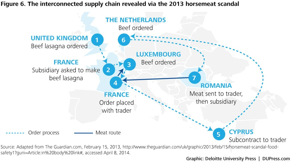 DUP785 Figure 6. The interconnected supply chain revealed via the 2013 horsemeat scandal