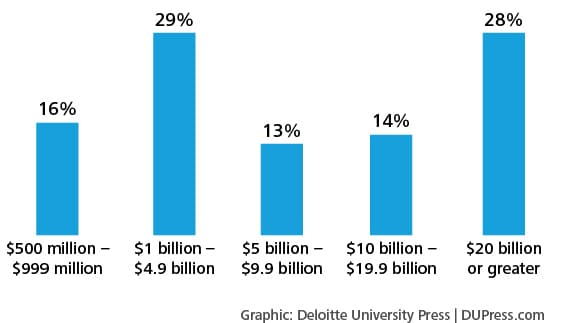 Figure 11. Company revenues during the most recent fiscal year