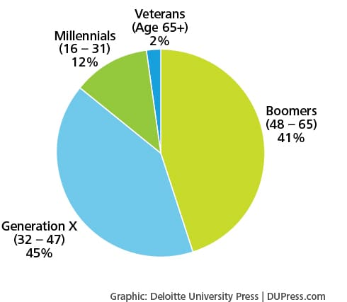 Figure 13. To which generation do you belong?