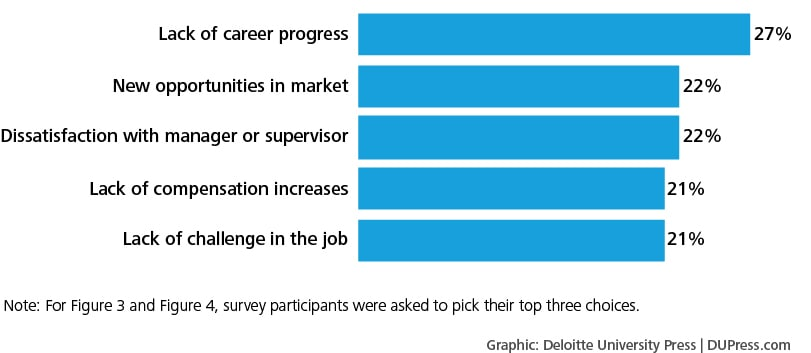 Figure 3. What would encourage you to look for new employment?