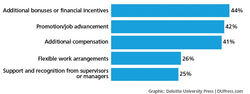 Figure 4. What would keep you with your current employer?
