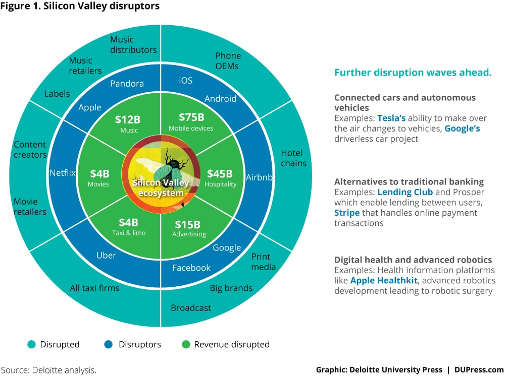 3274_Figure 1. Silicon Valley disruptors