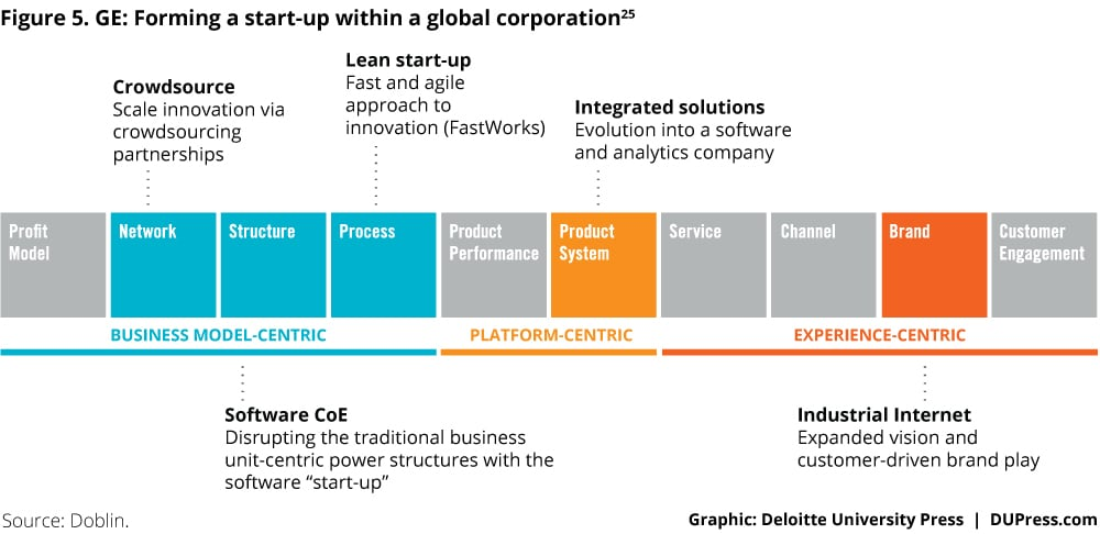 3274_Figure 5. GE: Forming a start-up within a global corporation