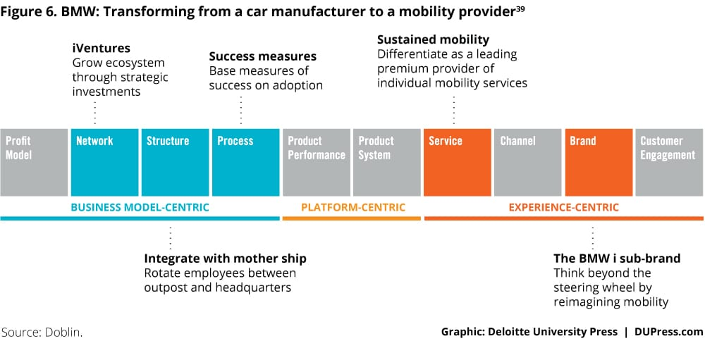 3274_Figure 6. BMW: Transforming from a car manufacturer to a mobility provider