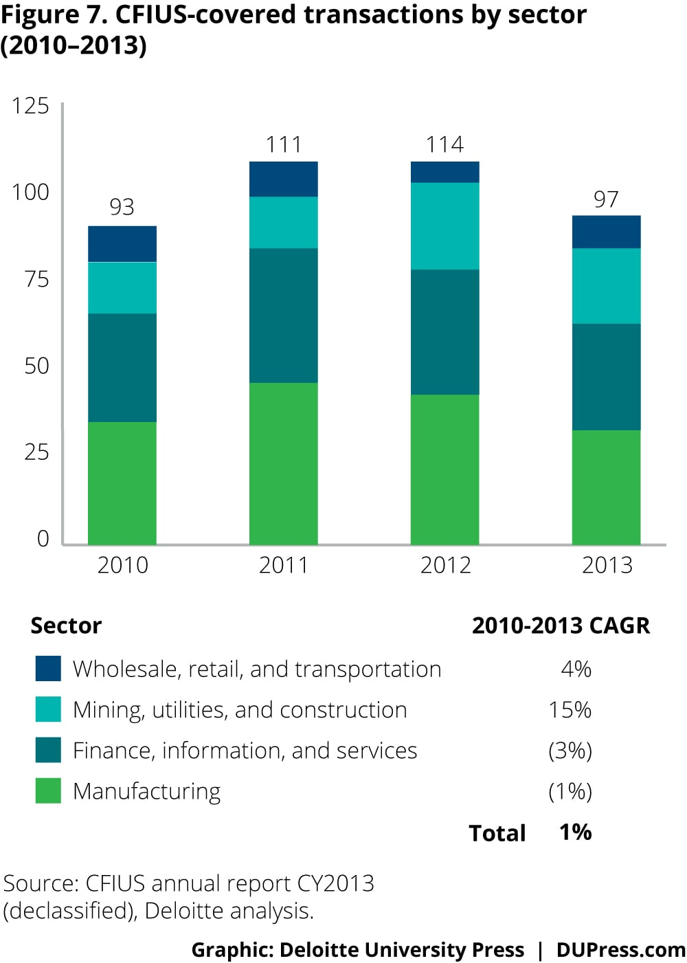 3274_Figure 7. CFIUS-covered transactions by sector (2010–2013)