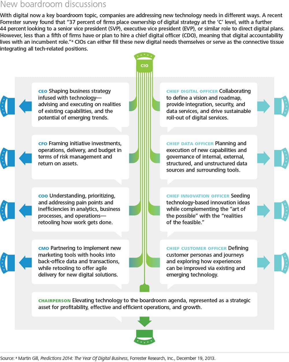 CIO-Infographic-Final