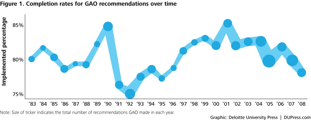 New Report Gao Suggests Transition At >> Accountability Quantified What 26 Years Of Gao Reports Can Teach Us