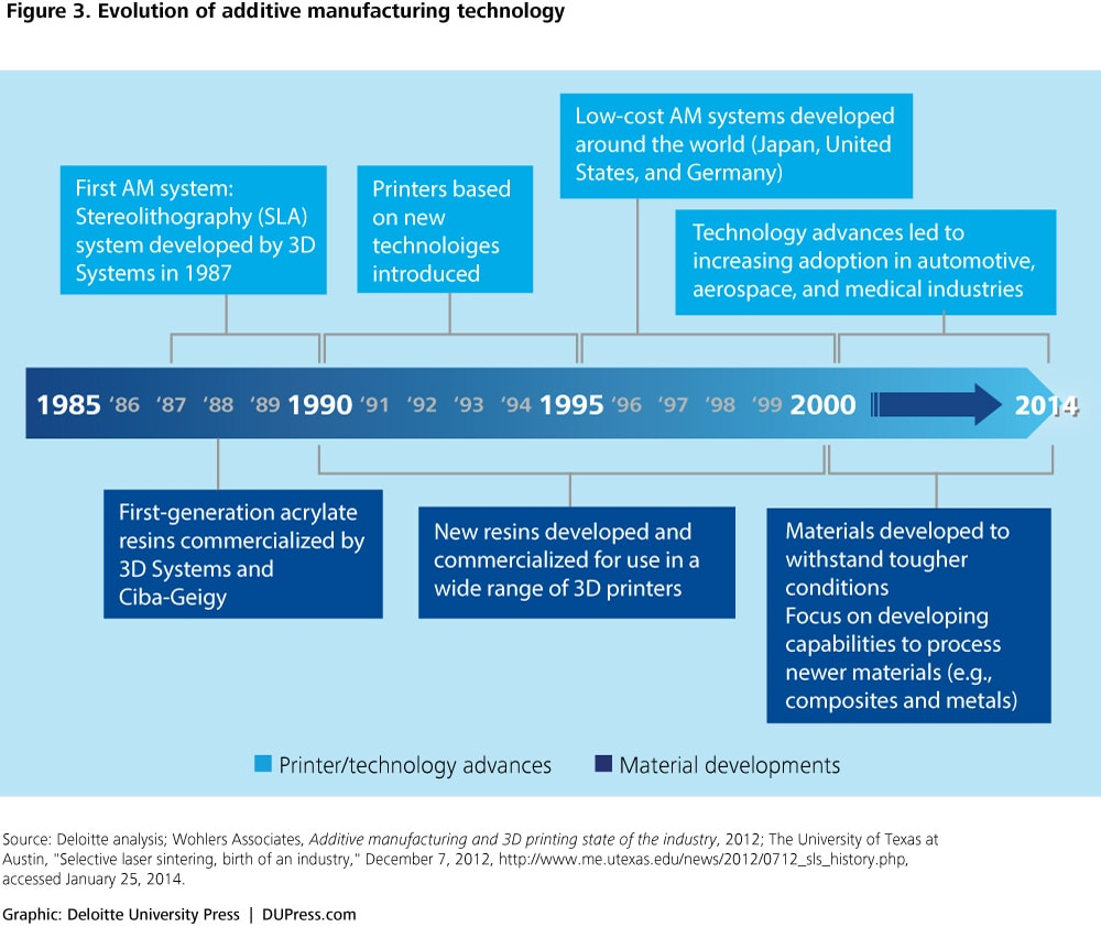 Figure 3. Evolution of additive manufacturing technology