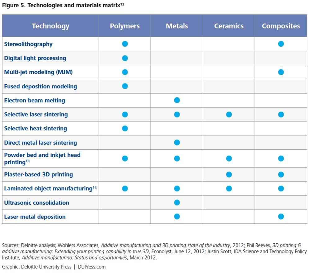 Figure 5. Technologies and materials matrix