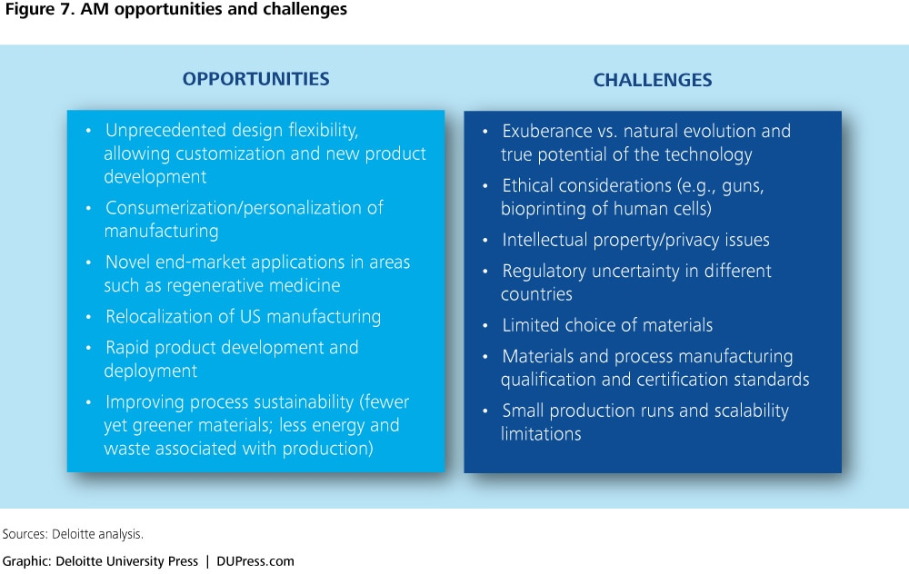 Figure 7. AM opportunities and challenges
