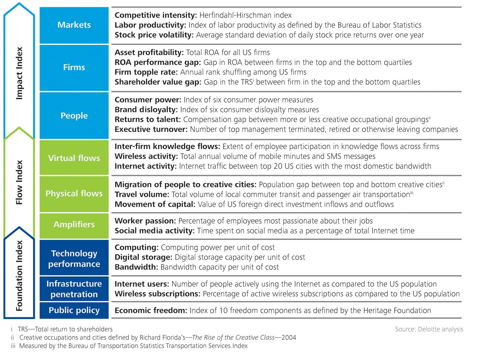 2013 Shift Index metrics: The burdens of the past | Deloitte