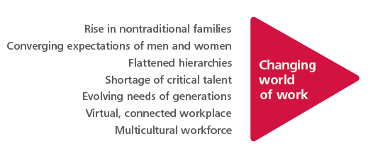 Rise in nontraditional families, Converging expectations of men and women, Flattened hierarchies, Shortage of critical talent, evolving needs of generations, virtual, connected workplace, and multicultural workforce.
