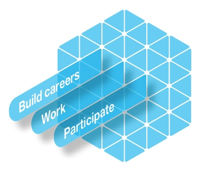 "The lattice is comprised of ""Build Careers,"" ""Work,"" and ""Participate"""