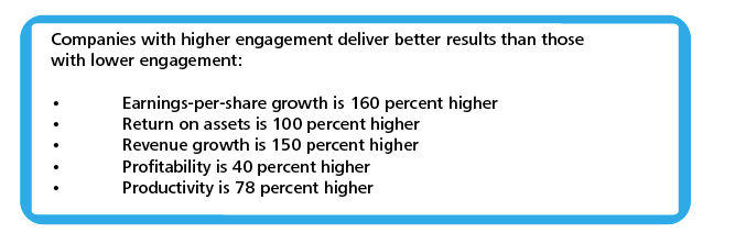 Companies with higher engagement deliver better results than those with lower engagement: Earnings-per-share growth is 160% higher, return on assets is 100 percent higher, revenue growth is 150% higher, profitability is 40% higher, and productivity is 78% higher.