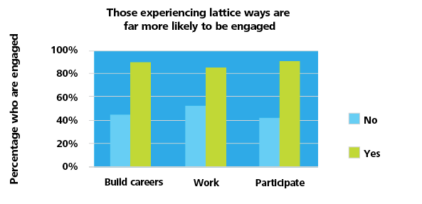 Those experiencing lattice ways are far more likely to be engaged, by 40-50 percent.