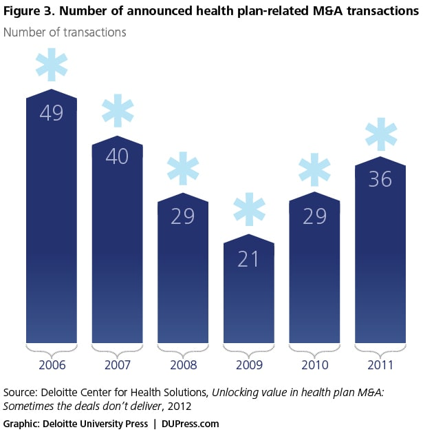 Figure 3. Number of announced health plan-related M&A transactions