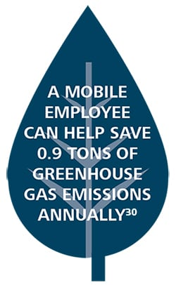 A mobile employee can help save 0.9 tons of greenhouse gas emissions annually